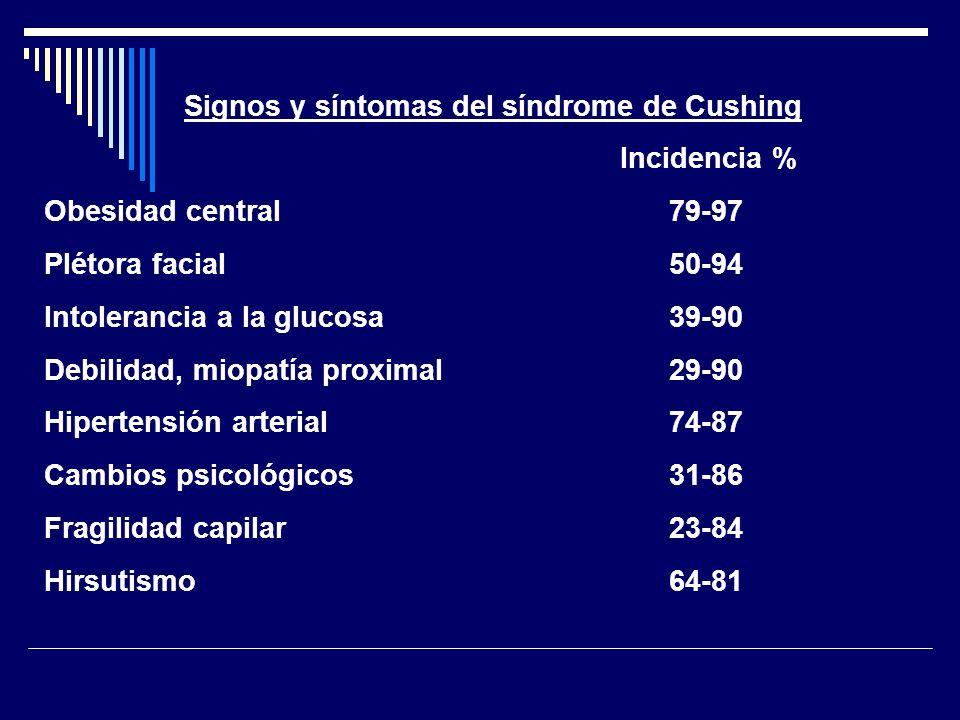 Signos y síntomas del síndrome de Cushing Incidencia % Oligoamenorrea o amenorrea 55-80 Impotencia 55-80 Acné o seborrea 26-80 Estrías abdominales 51-71 Colapso vertebral o fractura 40-50 Polidipsia, poliuria 25-44 Tiña versicolor 0-30