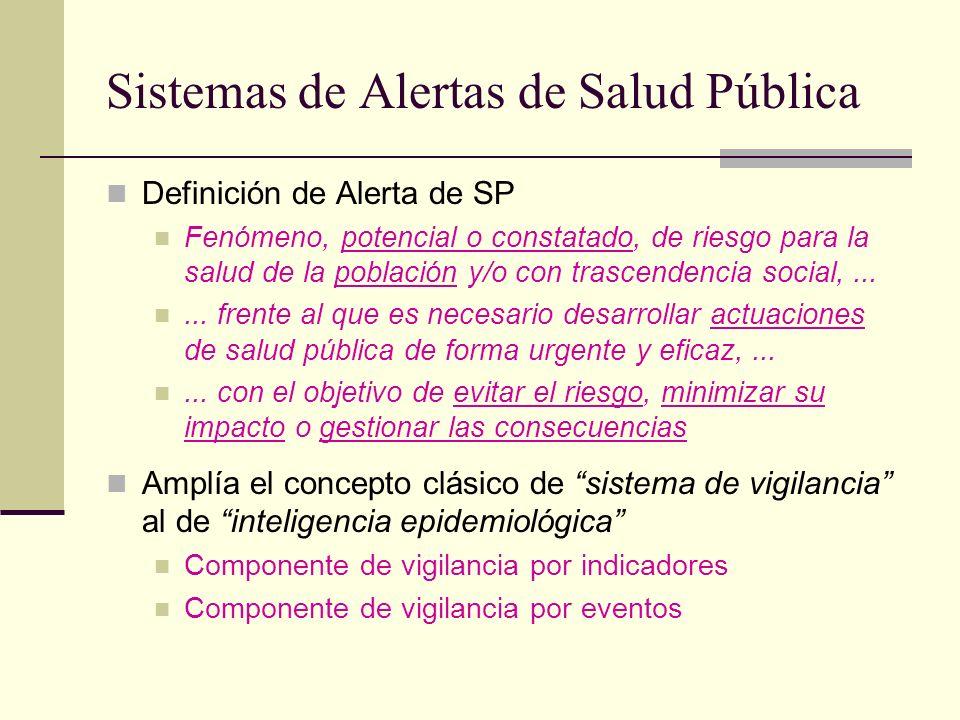 Sistemas de Alertas de Salud Pública Definición de Alerta de SP Fenómeno, potencial o constatado, de riesgo para la salud de la población y/o con tras