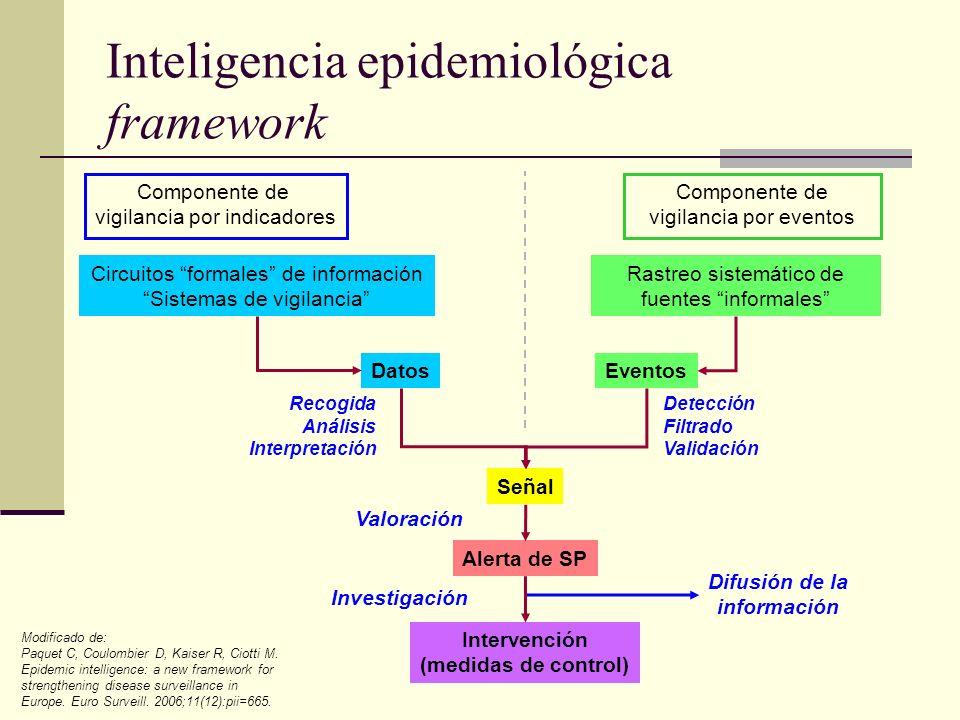 Inteligencia epidemiológica framework Componente de vigilancia por indicadores Componente de vigilancia por eventos Circuitos formales de información