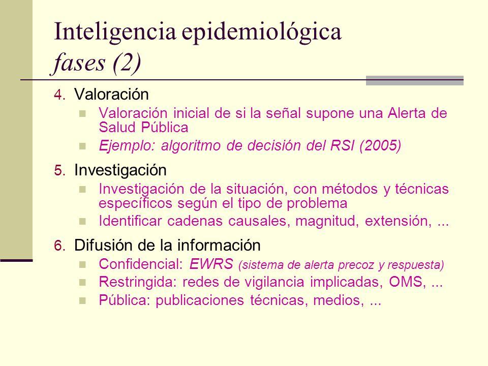 Inteligencia epidemiológica fases (2) 4. Valoración Valoración inicial de si la señal supone una Alerta de Salud Pública Ejemplo: algoritmo de decisió