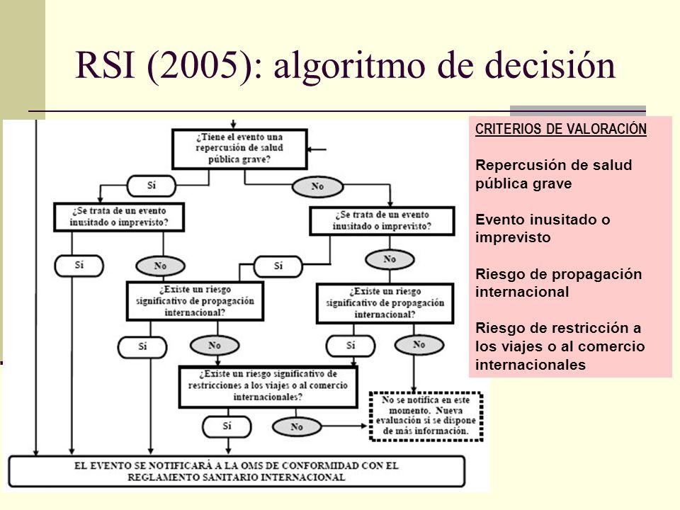 RSI (2005): algoritmo de decisión CRITERIOS DE VALORACIÓN Repercusión de salud pública grave Evento inusitado o imprevisto Riesgo de propagación inter
