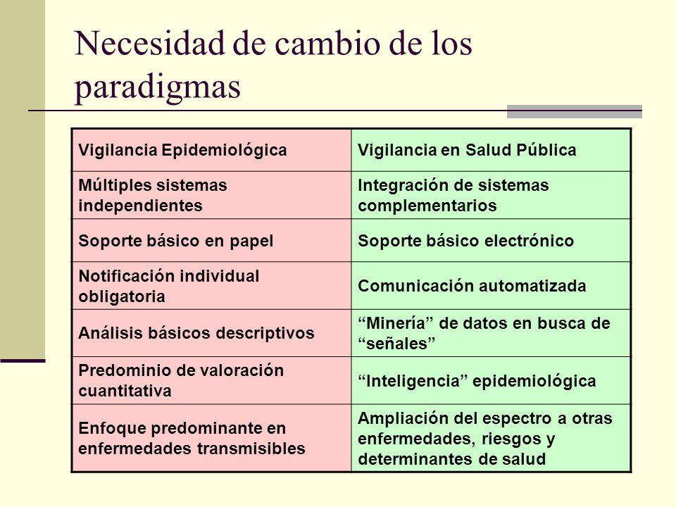 Necesidad de cambio de los paradigmas Vigilancia EpidemiológicaVigilancia en Salud Pública Múltiples sistemas independientes Integración de sistemas c