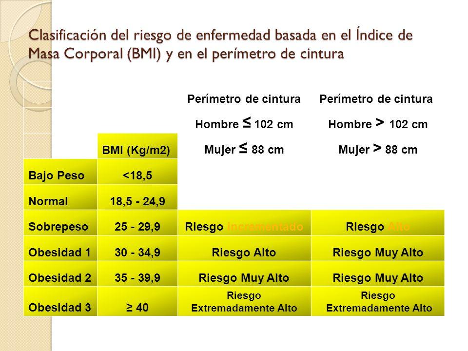 Clasificación del riesgo de enfermedad basada en el Índice de Masa Corporal (BMI) y en el perímetro de cintura Perímetro de cintura Hombre 102 cmHombre > 102 cm BMI (Kg/m2) Mujer 88 cmMujer > 88 cm Bajo Peso<18,5 Normal18,5 - 24,9 Sobrepeso25 - 29,9Riesgo incrementadoRiesgo Alto Obesidad 130 - 34,9Riesgo AltoRiesgo Muy Alto Obesidad 235 - 39,9Riesgo Muy Alto Obesidad 3 40 Riesgo Extremadamente Alto Riesgo Extremadamente Alto