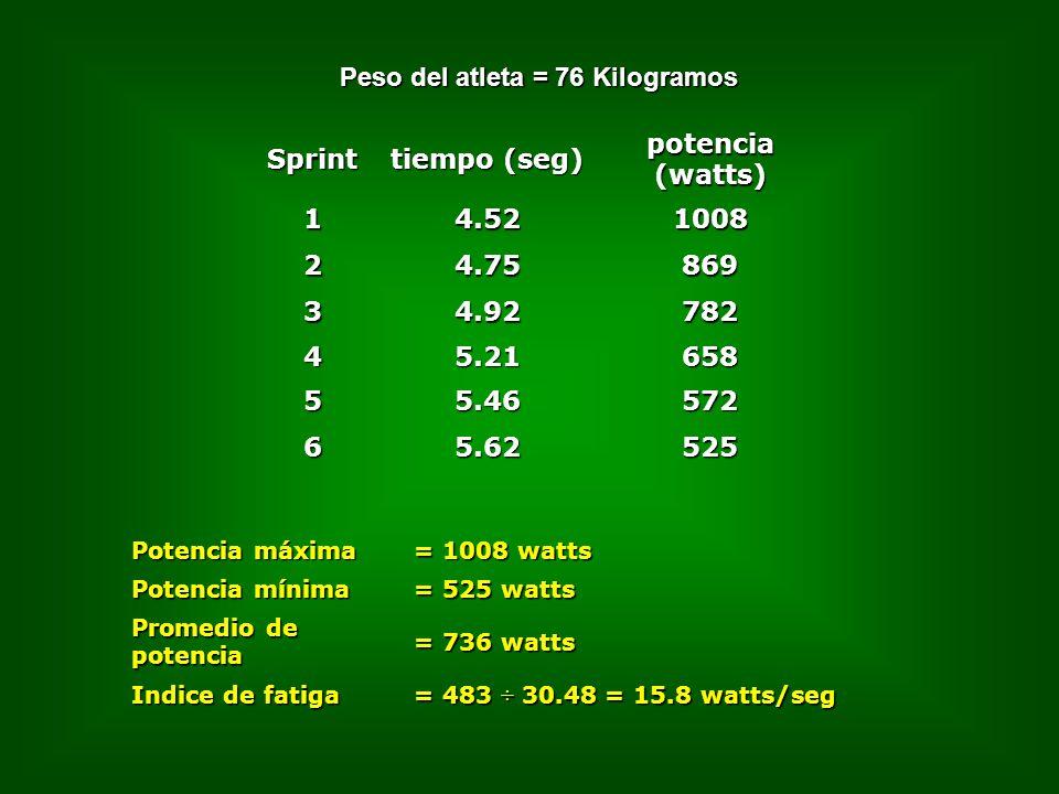 Sprint tiempo (seg) potencia (watts) 14.521008 24.75869 34.92782 45.21658 55.46572 65.62525 Peso del atleta = 76 Kilogramos Potencia máxima = 1008 watts Potencia mínima = 525 watts Promedio de potencia = 736 watts Indice de fatiga = 483 ÷ 30.48 = 15.8 watts/seg