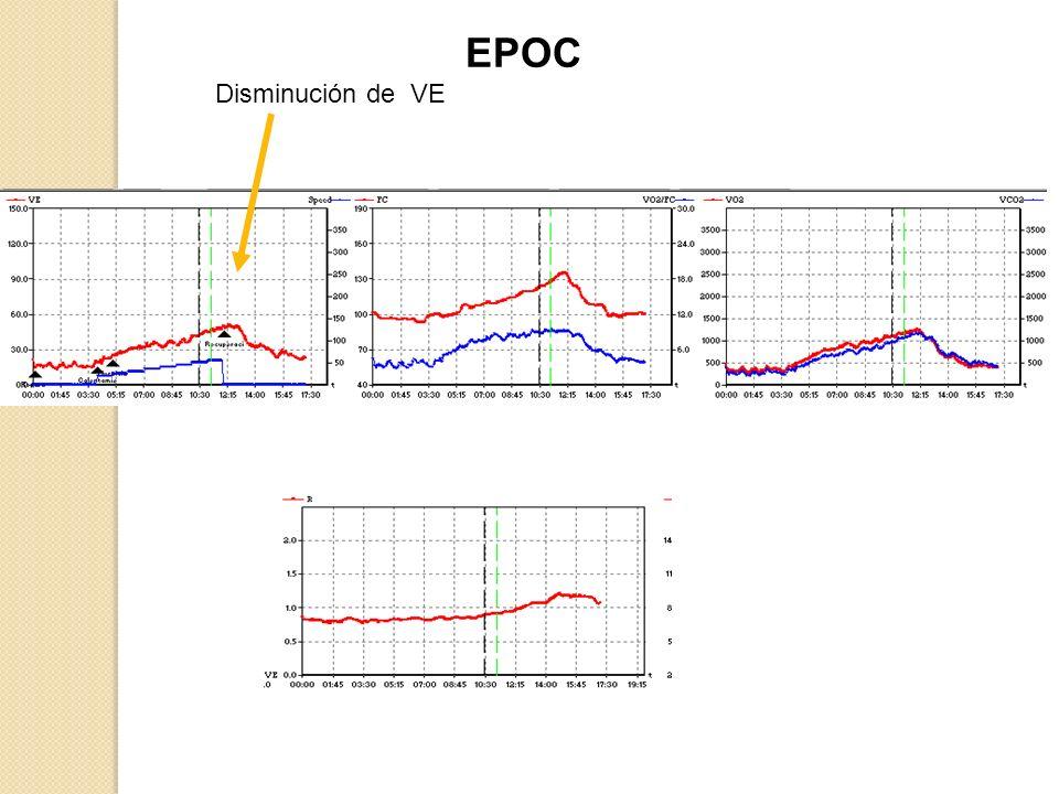 EPOC Disminución de VE