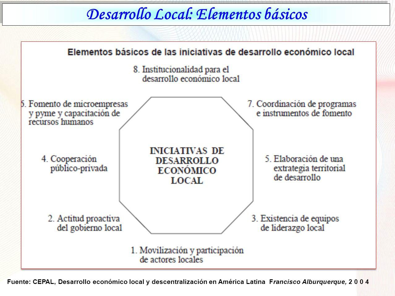 Dimensiones del Desarrollo Local Fuente: Alburquerque, F y Dini M. ( 2008)