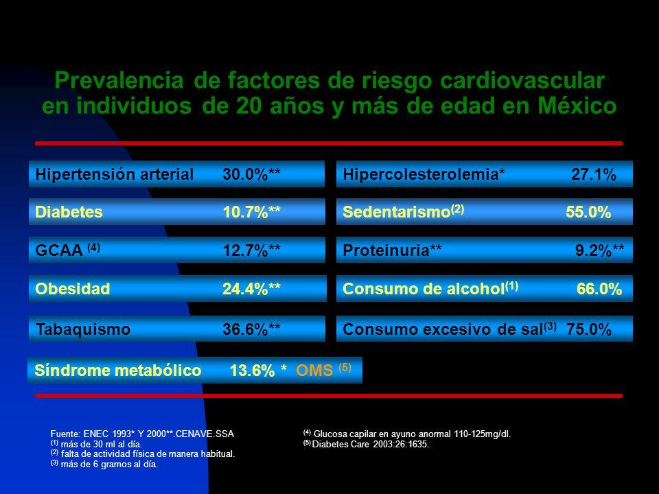 Relación con >25 enfermedades Factor de riesgo cardio-vascular (corazón y cerebro) Tumores malignos Enfermedades respiratorias Tabaco y Enfermedad