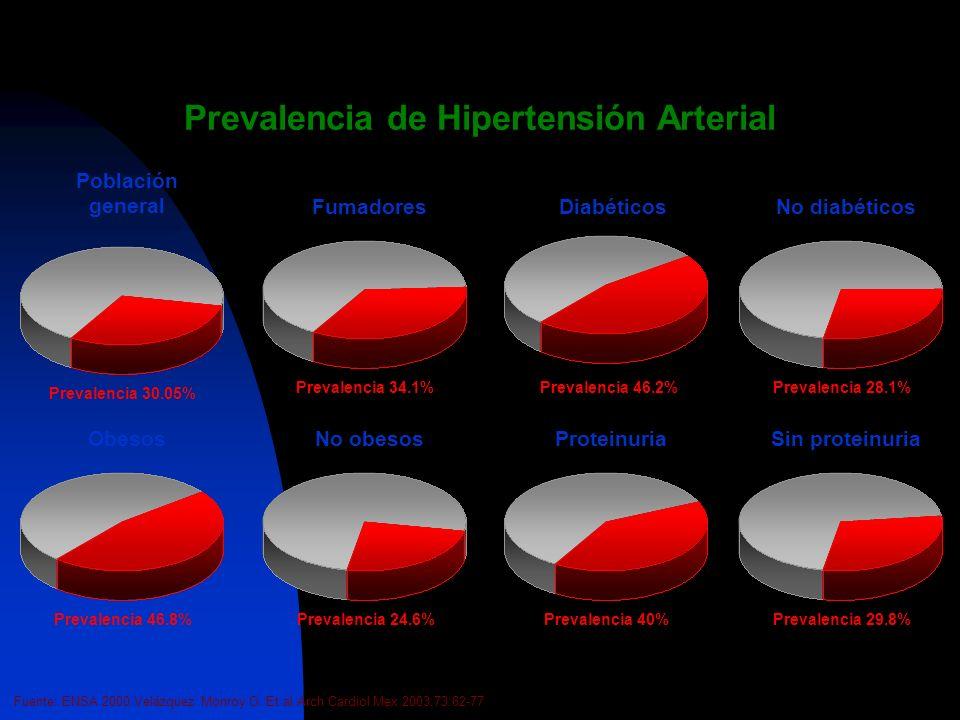 Prevalencia de diabetes mellitus Fuente: ENSA 2000. Velázquez Monroy O. Et al.Arch Cardiol Mex 2003;73:62-77 Población general Prevalencia 10.75% No h