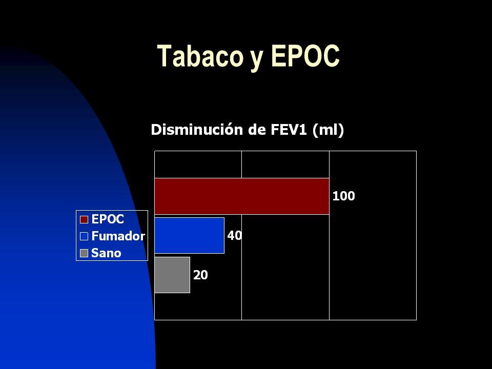 Enfermedad respiratoria crónica Tos y expectoración ± disnea Destrucción del parénquima pulmonar Pruebas de función respiratoria (FEV 1 ) alteradas De