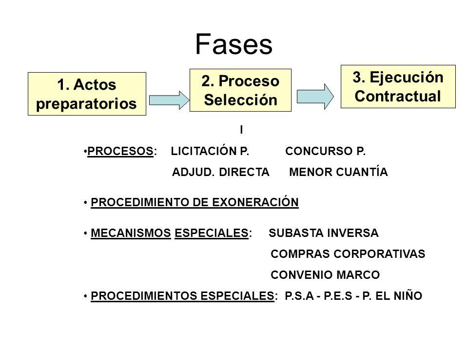 Fases 1. Actos preparatorios 2. Proceso Selección 3. Ejecución Contractual I PROCESOS: LICITACIÓN P. CONCURSO P. ADJUD. DIRECTA MENOR CUANTÍA PROCEDIM