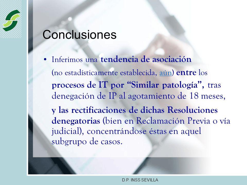 D.P. INSS SEVILLA Resultados La demora media desde la denegación de IP hasta la modificación de la Resolución denegatoria de IP fue de 261 +/- 38 días