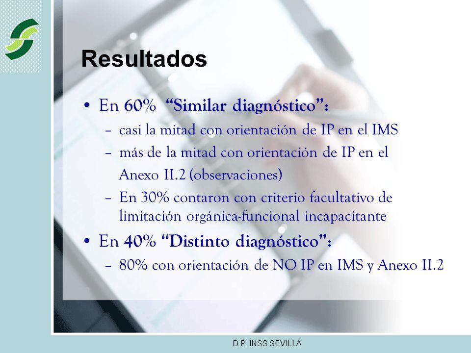 D.P. INSS SEVILLA Resultados Raquialgia irradiada o no (20%) Trastornos del Humor y Fibromialgia (16% y 8%, respectivamente) Dificultad que conlleva d