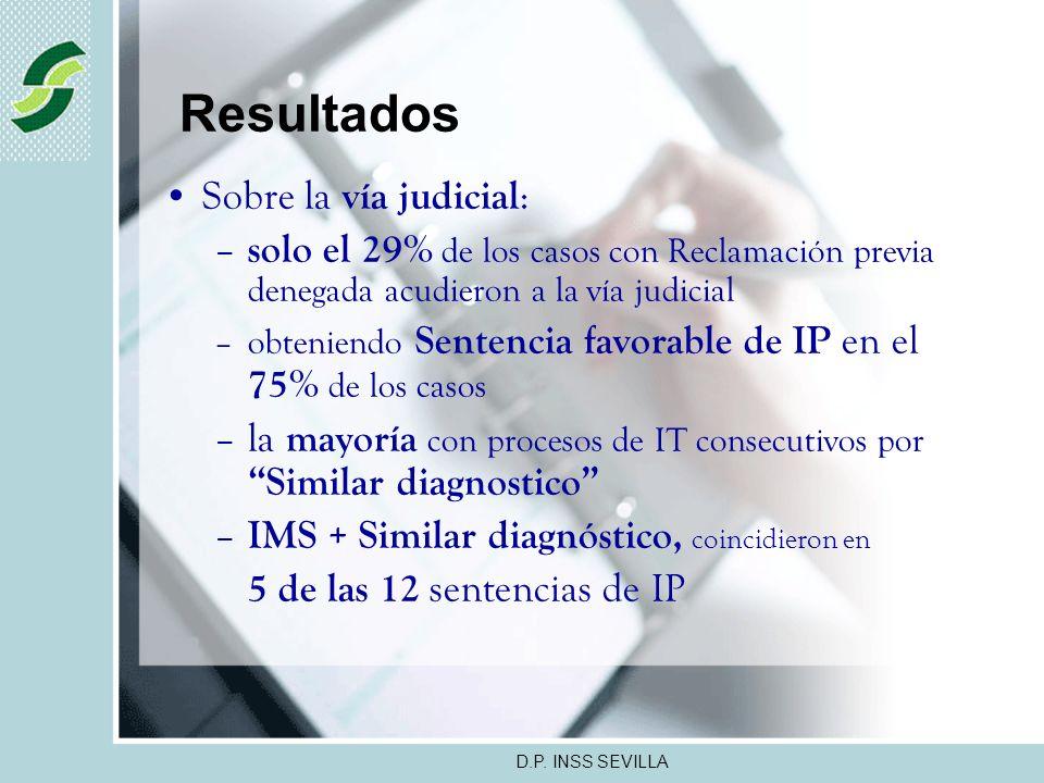D.P. INSS SEVILLA Resultados Sobre Reclamación Previa ante el INSS : –solo el 50% de los casos reclamaron –la mayoría con nueva IT por Similar patolog