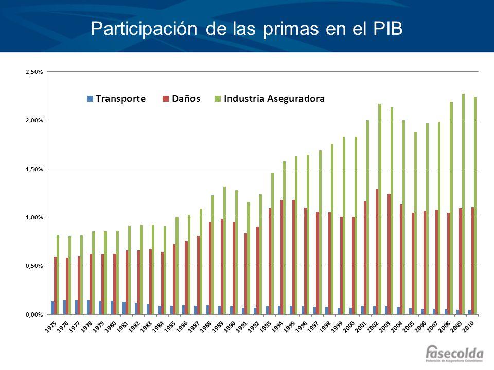 Participación de las primas en el PIB