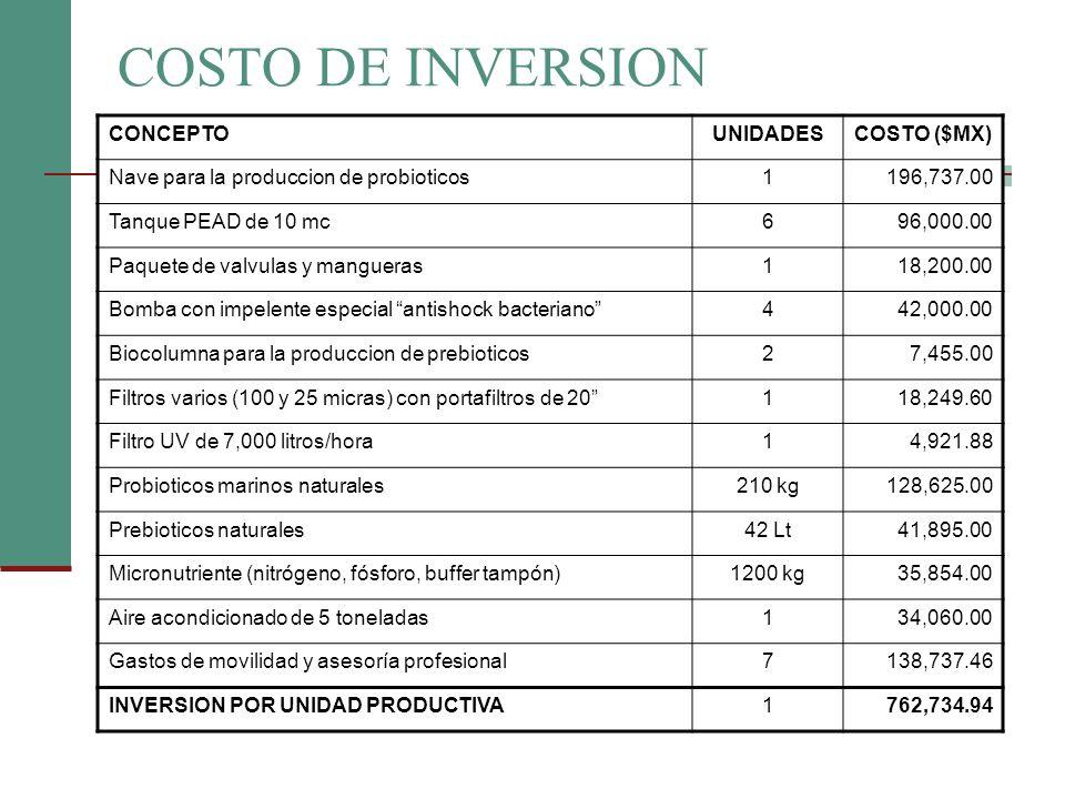 COSTO DE INVERSION CONCEPTOUNIDADESCOSTO ($MX) Nave para la produccion de probioticos1196,737.00 Tanque PEAD de 10 mc696,000.00 Paquete de valvulas y
