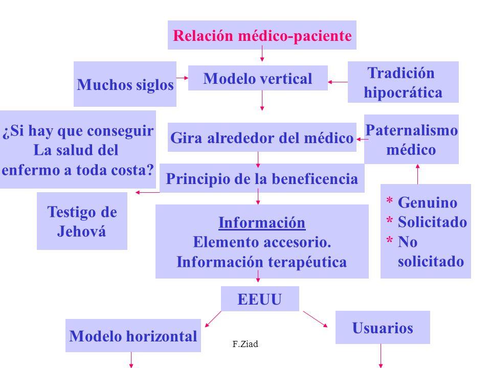 F.Ziad Relación médico-paciente Modelo vertical Tradición hipocrática Muchos siglos Gira alrededor del médico Paternalismo médico Principio de la bene