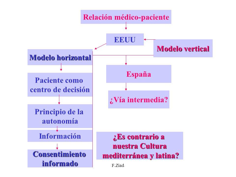 F.Ziad Relación médico-paciente EEUU Modelo horizontal Paciente como centro de decisión Principio de la autonomía Información Consentimientoinformado