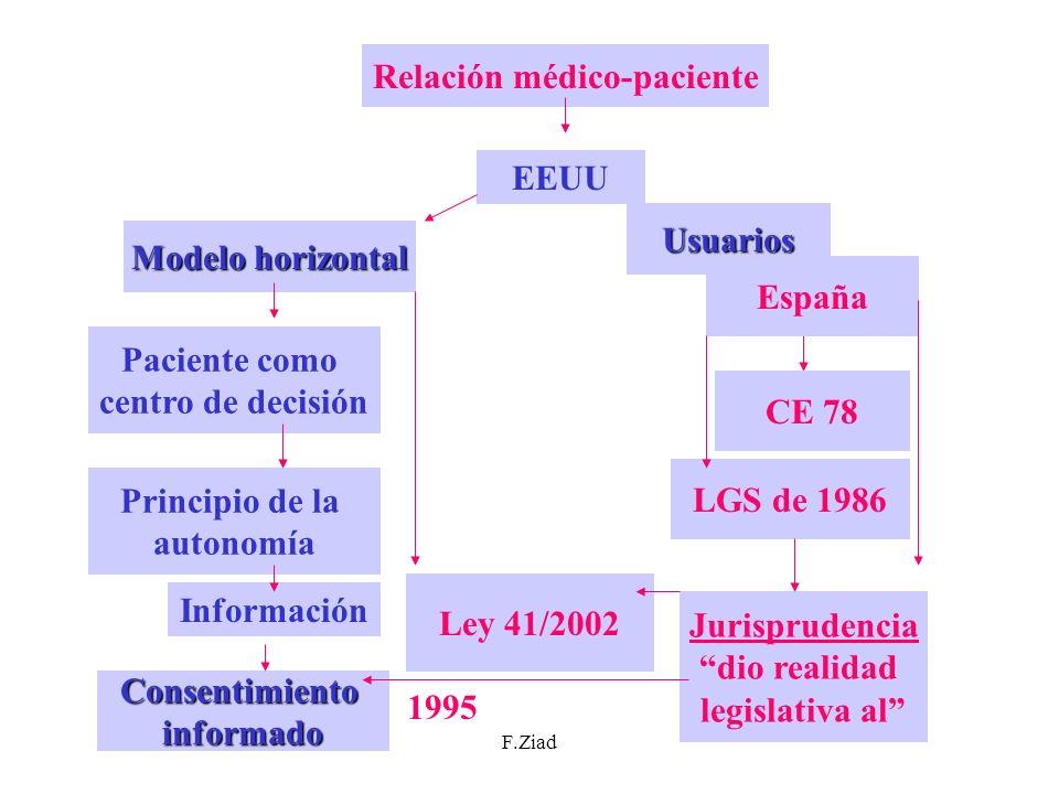 F.Ziad Relación médico-paciente EEUU Modelo horizontal Usuarios Paciente como centro de decisión Principio de la autonomía Información Consentimientoi