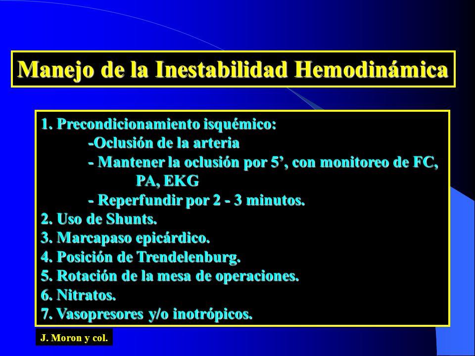 Manejo de la Inestabilidad Hemodinámica 1. Precondicionamiento isquémico: -Oclusión de la arteria - Mantener la oclusión por 5, con monitoreo de FC, P