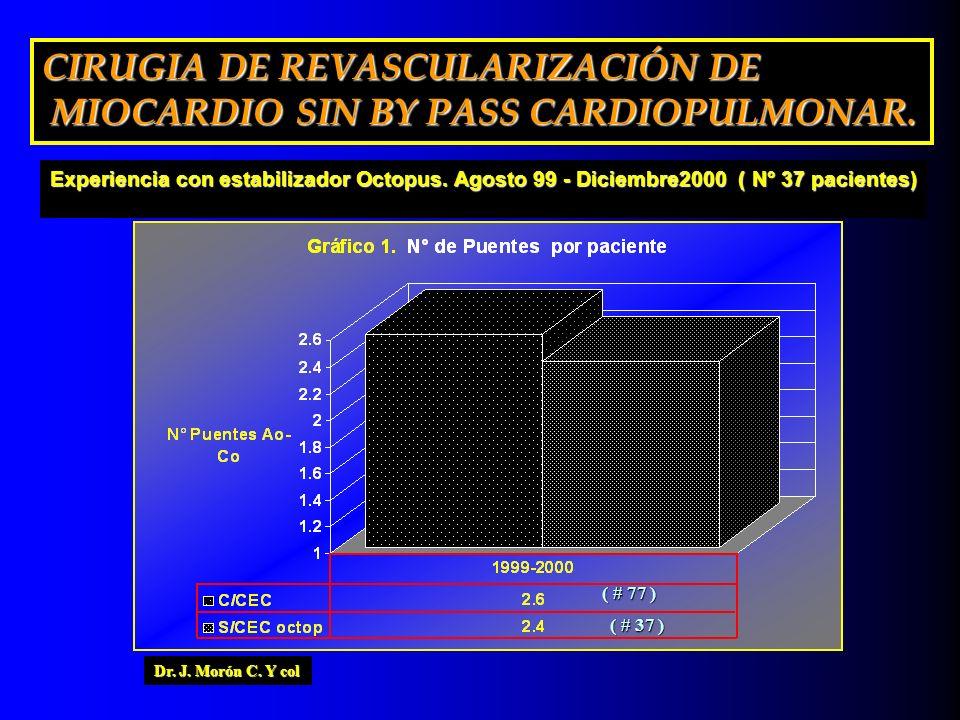 ( # 77 ) ( # 37 ) CIRUGIA DE REVASCULARIZACIÓN DE MIOCARDIO SIN BY PASS CARDIOPULMONAR. MIOCARDIO SIN BY PASS CARDIOPULMONAR. Dr. J. Morón C. Y col Ex
