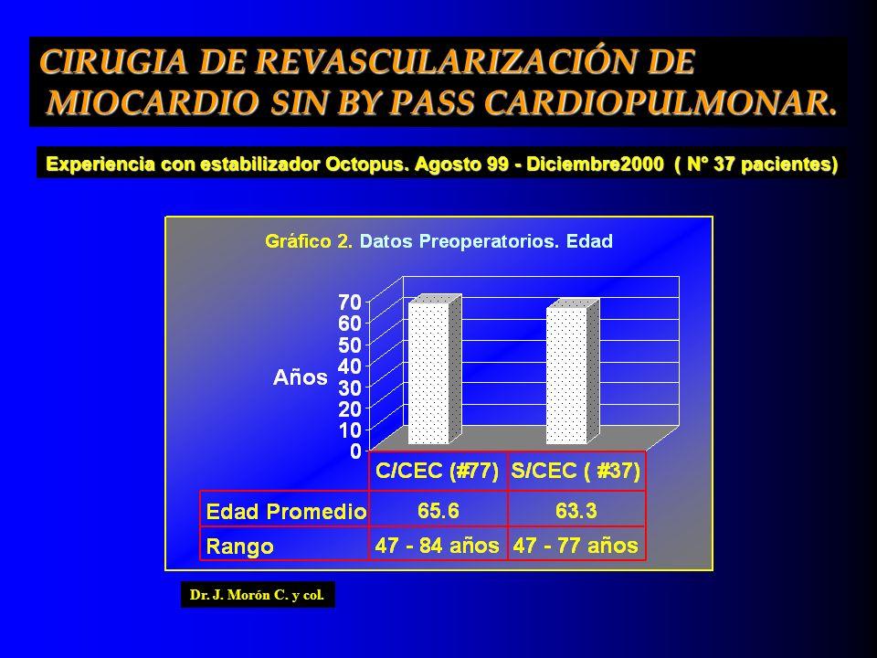 CIRUGIA DE REVASCULARIZACIÓN DE MIOCARDIO SIN BY PASS CARDIOPULMONAR. MIOCARDIO SIN BY PASS CARDIOPULMONAR. Dr. J. Morón C. y col. Experiencia con est