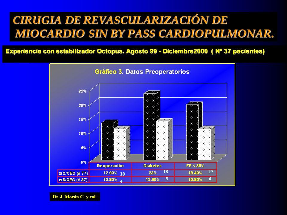 CIRUGIA DE REVASCULARIZACIÓN DE MIOCARDIO SIN BY PASS CARDIOPULMONAR. MIOCARDIO SIN BY PASS CARDIOPULMONAR. 10 4 18 5 15 4 Dr. J. Morón C. y col.