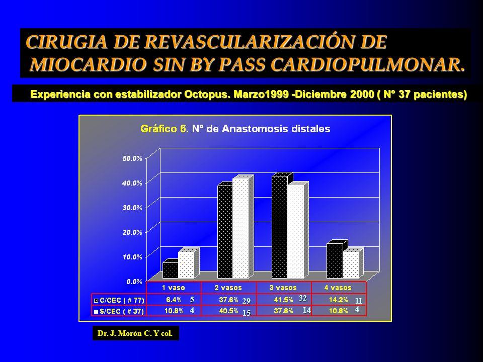 5 4 29 15 32 14 11 4 Experiencia con estabilizador Octopus. Marzo1999 -Diciembre 2000 ( N° 37 pacientes) CIRUGIA DE REVASCULARIZACIÓN DE MIOCARDIO SIN
