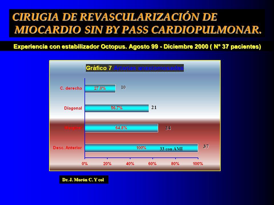 Experiencia con estabilizador Octopus. Agosto 99 - Diciembre 2000 ( N° 37 pacientes) Dr. J. Morón C. Y col 24 24 21 37 33 con AMI 10 CIRUGIA DE REVASC