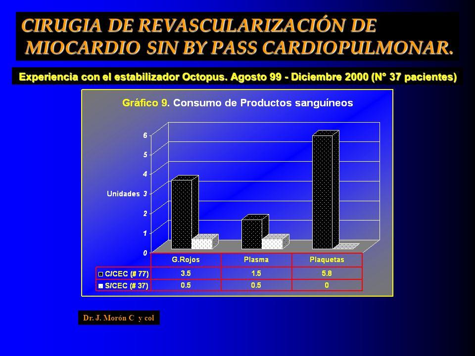 Experiencia con el estabilizador Octopus. Agosto 99 - Diciembre 2000 (N° 37 pacientes) CIRUGIA DE REVASCULARIZACIÓN DE MIOCARDIO SIN BY PASS CARDIOPUL