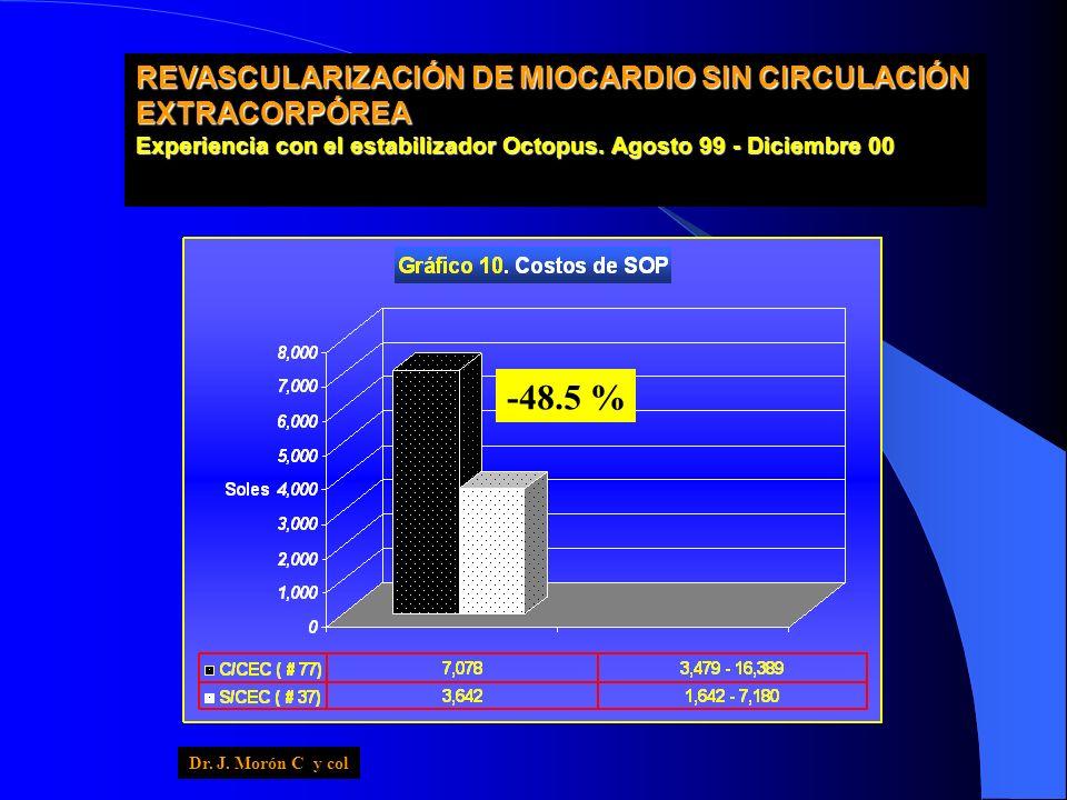 REVASCULARIZACIÓN DE MIOCARDIO SIN CIRCULACIÓN EXTRACORPÓREA Experiencia con el estabilizador Octopus. Agosto 99 - Diciembre 00 -48.5 % Dr. J. Morón C