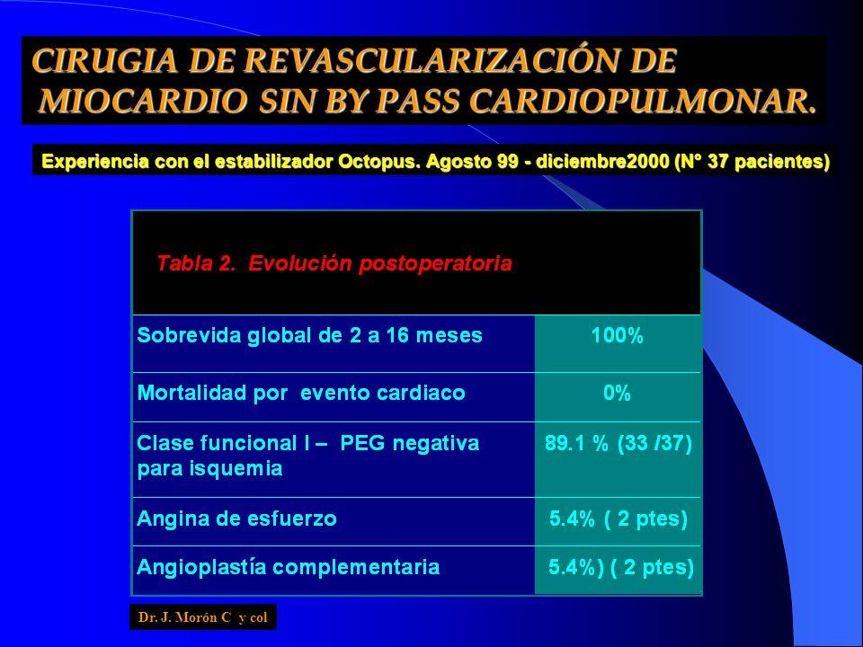 Experiencia con el estabilizador Octopus. Agosto 99 - diciembre2000 (N° 37 pacientes) CIRUGIA DE REVASCULARIZACIÓN DE MIOCARDIO SIN BY PASS CARDIOPULM
