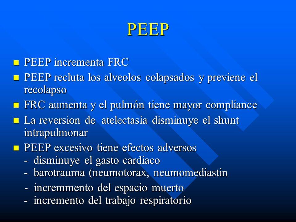 PEEP PEEP incrementa FRC PEEP incrementa FRC PEEP recluta los alveolos colapsados y previene el recolapso PEEP recluta los alveolos colapsados y previ