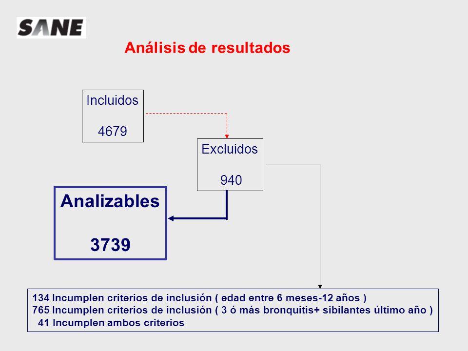 Análisis de resultados Distribución de pacientes por Comunidades Autónomas