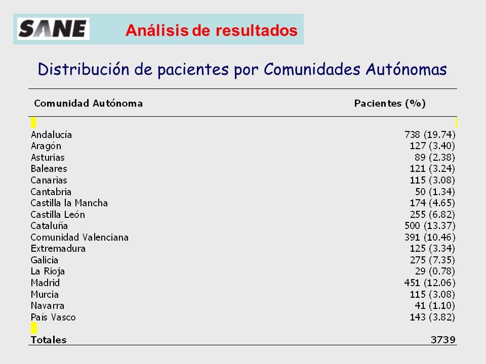 Análisis de resultados 3037 (85.5%) 305 (8.59%) 210 (5.91%) Nº de encuestas n = 3552