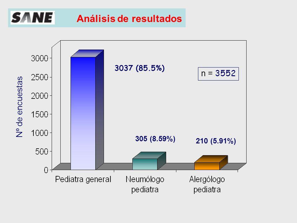 1399 (38,6%) Análisis de resultados Categorización por edades 1050 (29,3%) 1169 (32,3%)