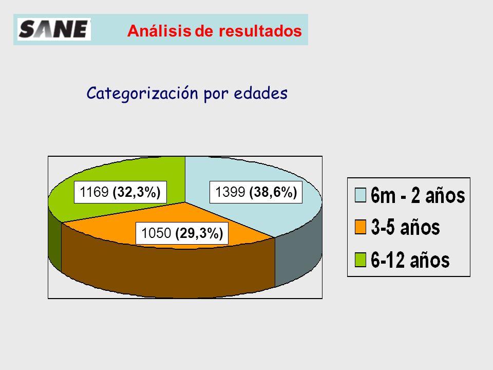 Análisis de resultados Género (%) Muestra Total Varón 2139 (64,31%) Mujer 1187 (35,69%)