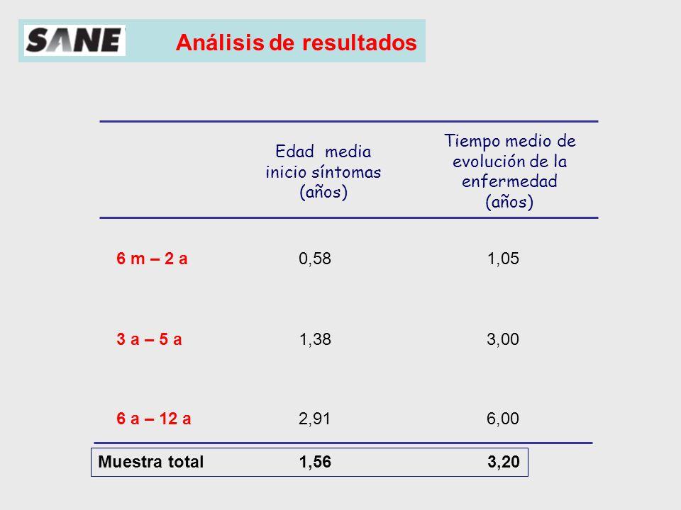 Análisis de resultados Antecedentes (%) Muestra total Asma 23,84% Rinitis 28,74% Dermatitis 19,56%