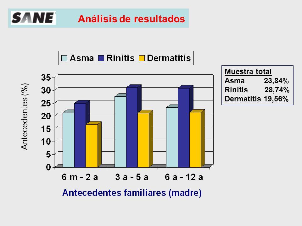 Análisis de resultados Antecedentes (%) Muestra total Asma 21,3% Rinitis 24,3% Dermatitis 12,3%