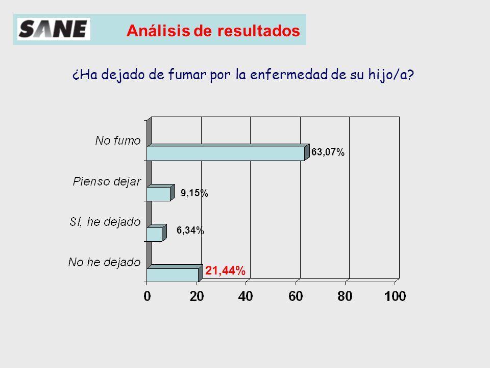 Comentarios a los resultados del estudio Si,he dejado de fumar No he dejado de fumar ¿Ha dejado de fumar por la enfermedad de su hijo/a?