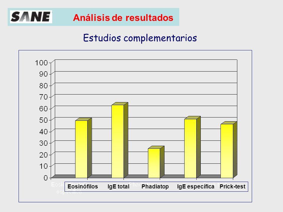 Análisis de resultados Grupo 6-12 años PEF Espirometría PBD T.