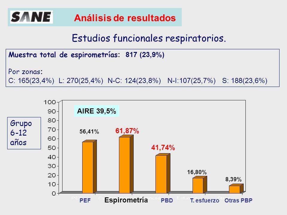 Análisis de resultados Clasificación según el diagnóstico Asma 978 26,6% Asma atópica 1091 29,7% Asma no atópica 224 6,1% Asma del lactante 604 16,4% Bronquitis asmática 309 8,4% Bronquitis obstructivas 139 3,8% Bronquitis sibilantes 326 8,9% 3671 100%