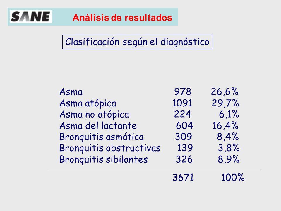 Análisis de resultados Clasificación por grupos de edad según el diagnóstico