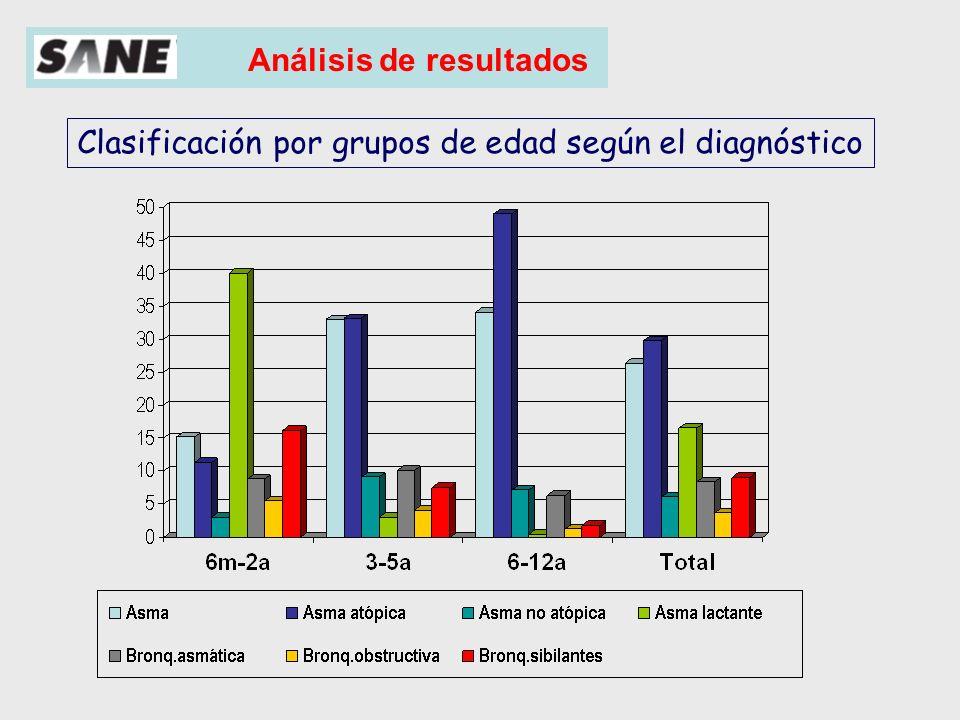Análisis de resultados Clasificación de la gravedad del asma Episódica frecuente (37%) Episódica ocasional (45%) Persistente moderada (17%) Persistente grave (1%)