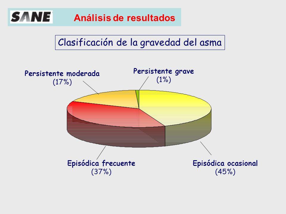 Análisis de resultados Clasificación de la gravedad del asma según grupos de edad