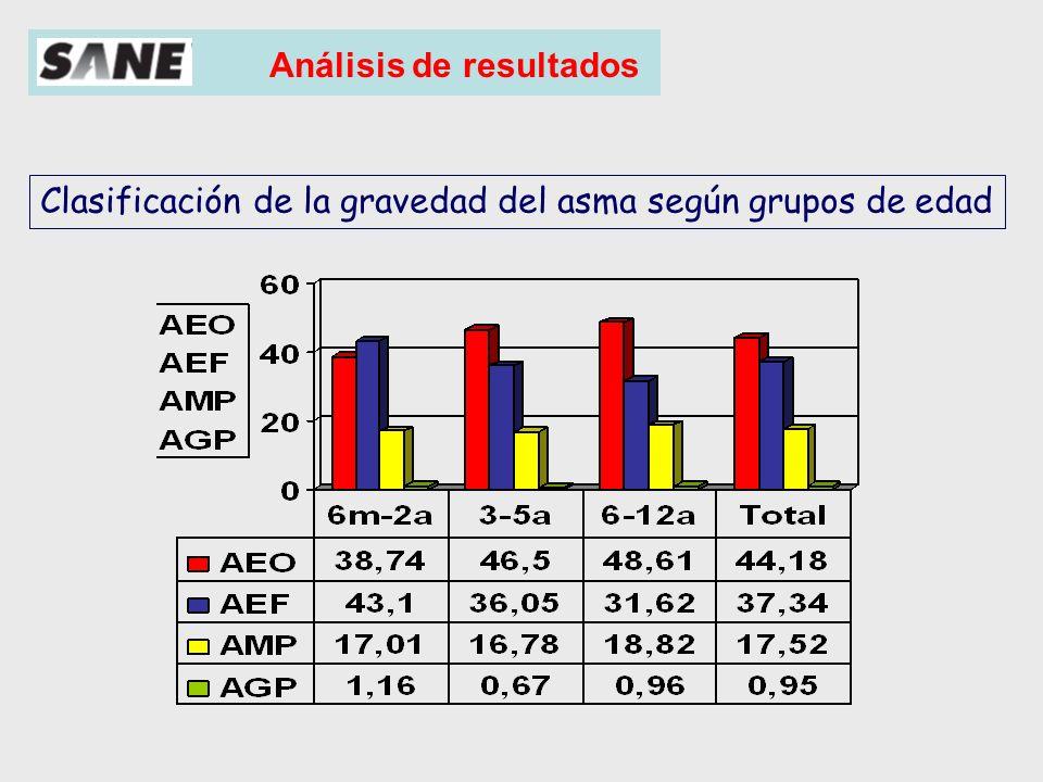 Análisis de resultados (%) Muestra total Con cámara 83,7% Nebulizador 3,9% Polvo seco 10,4% MDI sin cámara 2,1%