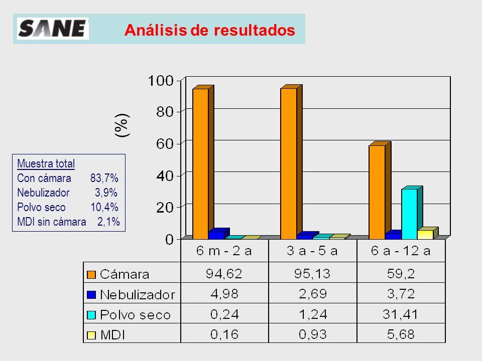 Análisis de resultados Muestra total Con cámara 83,7% Nebulizador 3,9% Polvo seco 10,4% MDI sin cámara 2,1% Administración de fármacos inhalados por zonas (%) Centro Levante Norte-Costa Norte-interior Sur Cámara 78,02 86,8 84,5 82,6 83,1 Nebulizador 7,3 4,1 1,9 2,4 3,1 Polvo seco 12,7 6,7 12,4 12,7 11,3 Inhalador sin 1,9 2,4 1,2 2,2 2,5 cámara