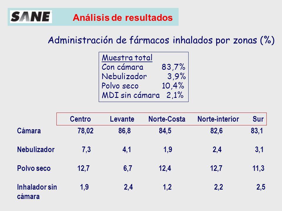 Análisis de resultados Tratamiento crisis agudas últimos 6 meses (muestra total= 3695) 93% 10% 44,4% 41,1% 2,6%