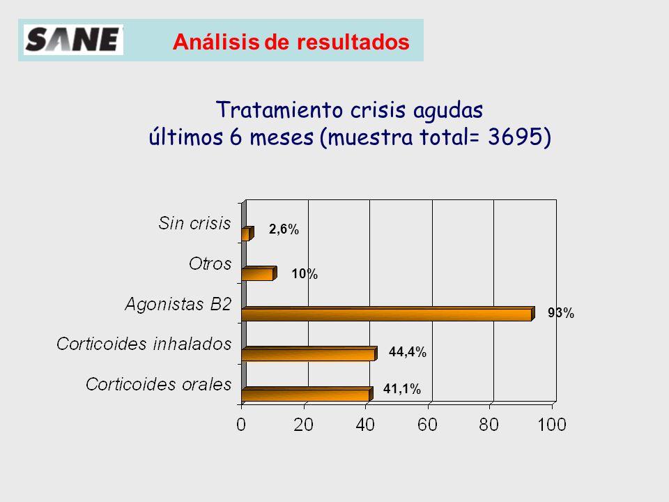 Tratamientos en la crisis agudas por zonas (%) Centro Levante Norte-Costa Norte-interior Sur Corticoides inhal.