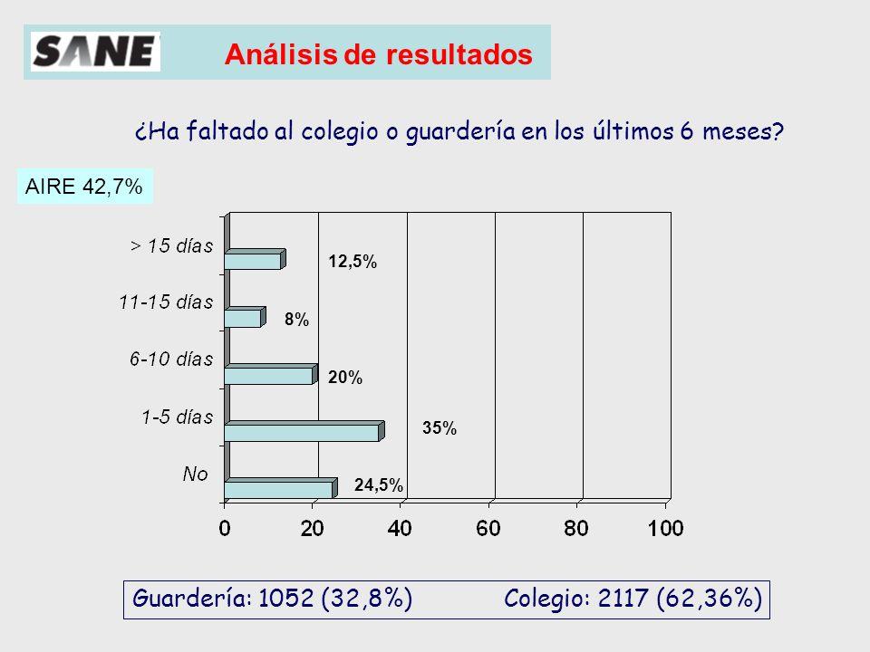 Análisis de resultados Repercusión sobre las actividades propias de los niños Repercusión sobre el sistema sanitario Repercusión sobre la vida familiar