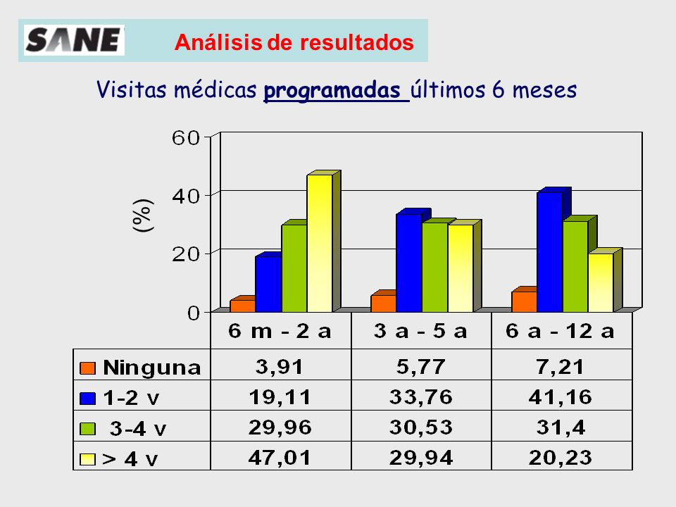 Análisis de resultados (%) Visitas médicas urgentes últimos 6 meses AIRE 18%